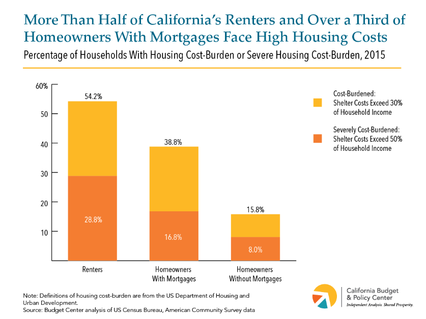 more than 50% of renters and more than 30% of homeowners are rent burdened